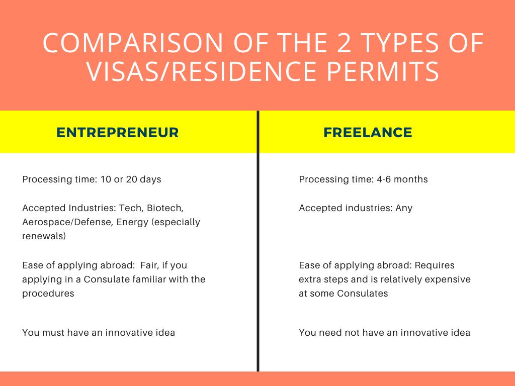 Spanish Entrepreneur Visa, Spanish Freelance Visa